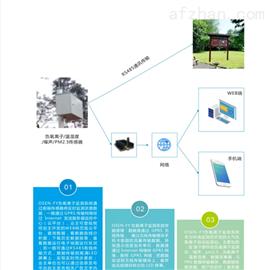BYQL-FYAPP平台管理负氧离子在线监测