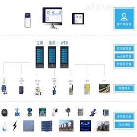 工业能耗管控系统