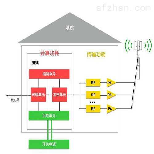 安科瑞5G基站能耗监控系统