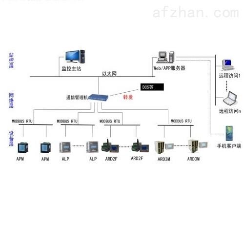 钢厂马达监控系统