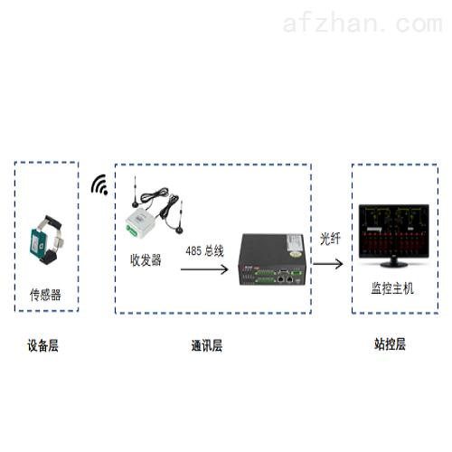 无线测温产品在3GW太阳能光伏领域应用