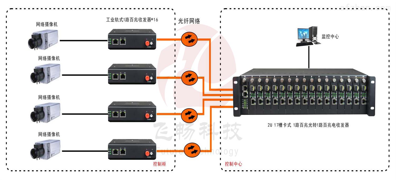 非网管 工业级1路百兆以太网  光纤收发器