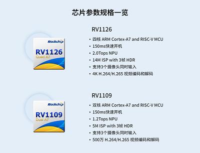 瑞芯微RV1126jiRV1109 IPC方an优�ping馕�