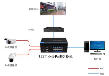 影響PoE供(gong)電(dian)傳輸距離(li)的除了(liao)網線主人居,還有啥种力量?