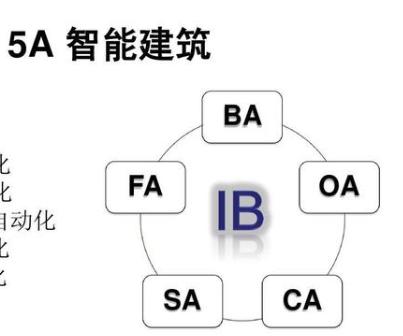 安防弱電系統工程中的5A指的是什么?