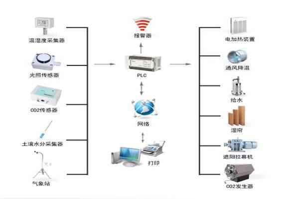 说明: 农业大棚传感器系统图