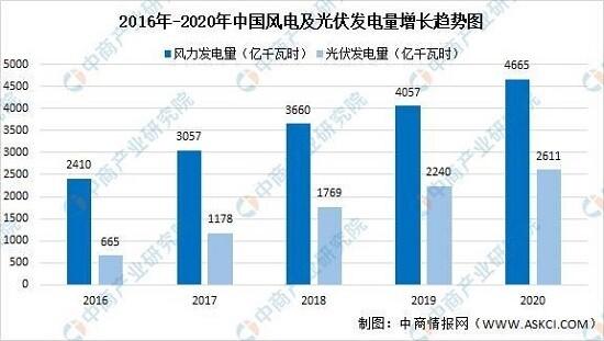 2021中国智能电网产业链上中下游市场分析