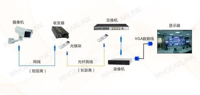 监控系统如何进行传输工作?