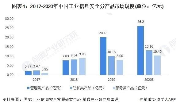 2021年中国工业信息安全行业市场规模与发展趋势
