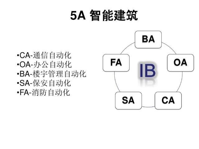 安防弱电系统工程中的5A指的是什么?