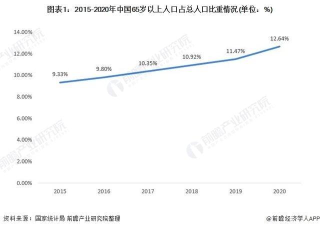 2021年中国智能养老设备市场需求现状及市场规模分析