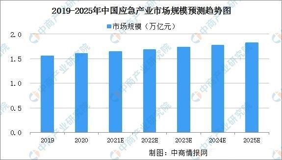 2021年中国应急产业市场规模及发展前景分析