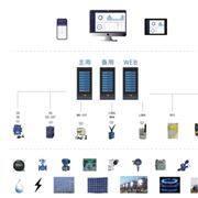 企业绿色校园能源监测